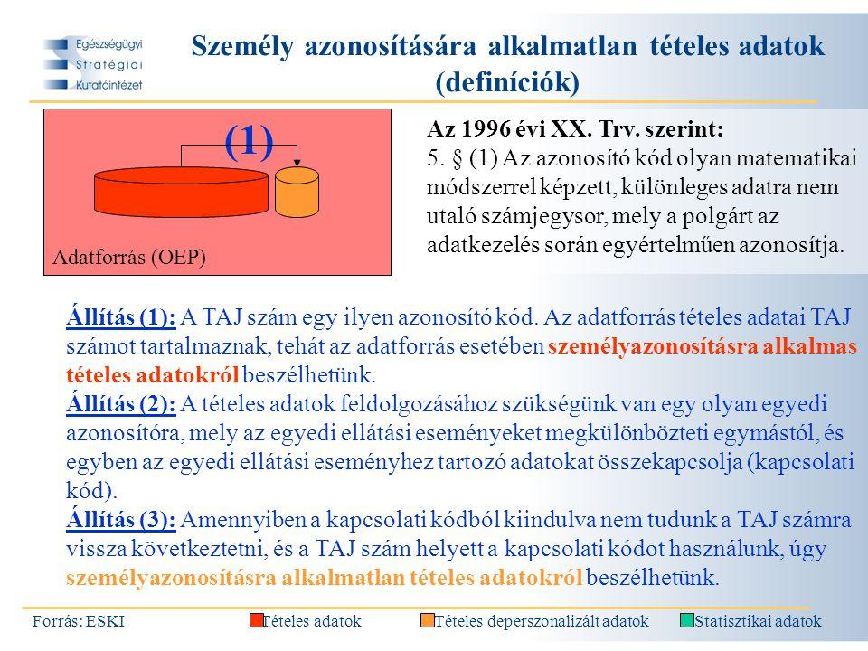Személy azonosítására alkalmatlan tételes adatok (módszertan) Forrás: ESKITételes adatokTételes deperszonalizált adatokStatisztikai adatok (1) Adatforrás (OEP) (1) TAJ 1...