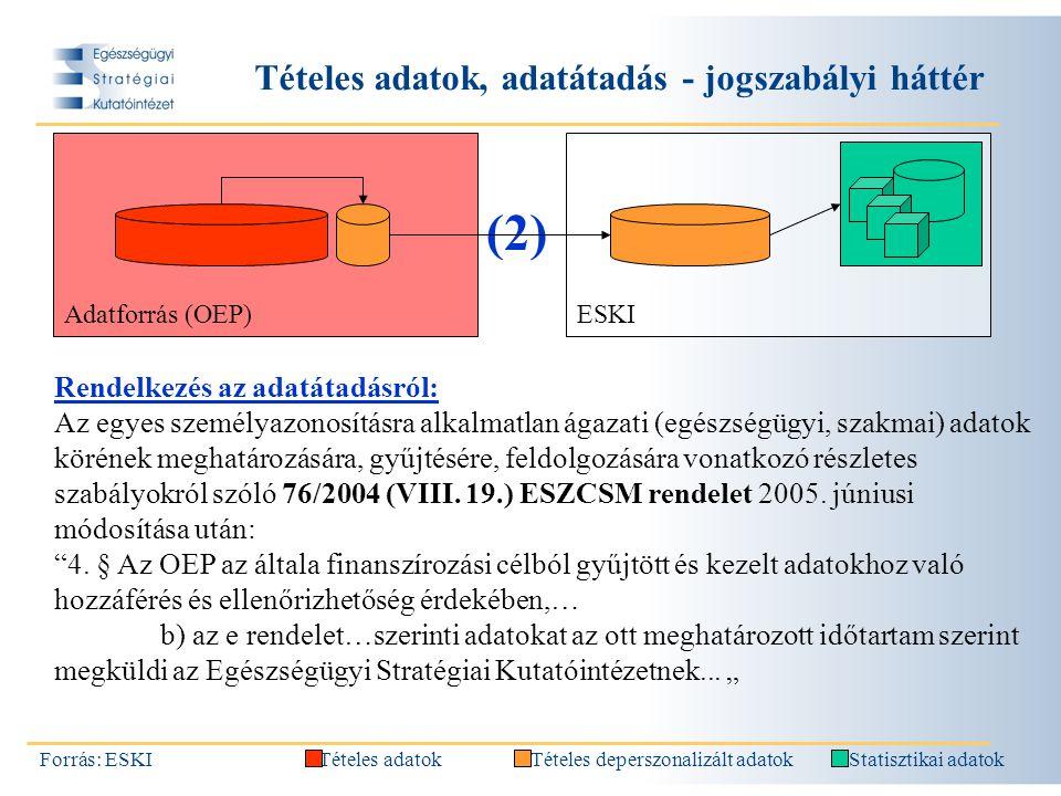Tételes adatok, adatátadás - jogszabályi háttér Forrás: ESKI Rendelkezés az adatátadásról: Az egyes személyazonosításra alkalmatlan ágazati (egészségügyi, szakmai) adatok körének meghatározására, gyűjtésére, feldolgozására vonatkozó részletes szabályokról szóló 76/2004 (VIII.