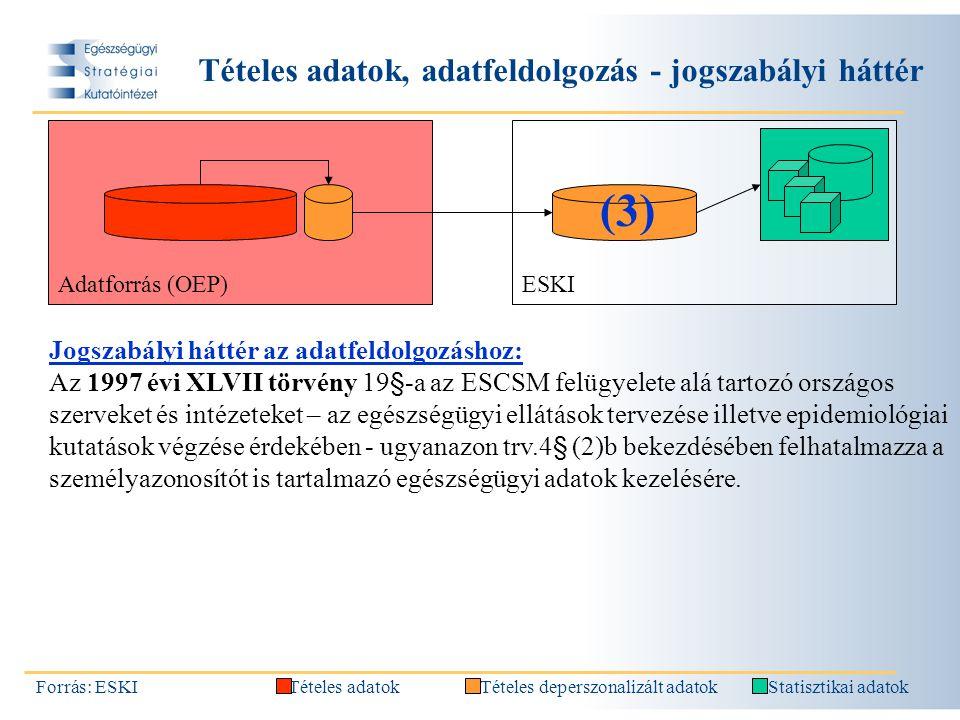 Tételes adatok, adatfeldolgozás - jogszabályi háttér Forrás: ESKI Jogszabályi háttér az adatfeldolgozáshoz: Az 1997 évi XLVII törvény 19§-a az ESCSM felügyelete alá tartozó országos szerveket és intézeteket – az egészségügyi ellátások tervezése illetve epidemiológiai kutatások végzése érdekében - ugyanazon trv.4§ (2)b bekezdésében felhatalmazza a személyazonosítót is tartalmazó egészségügyi adatok kezelésére.