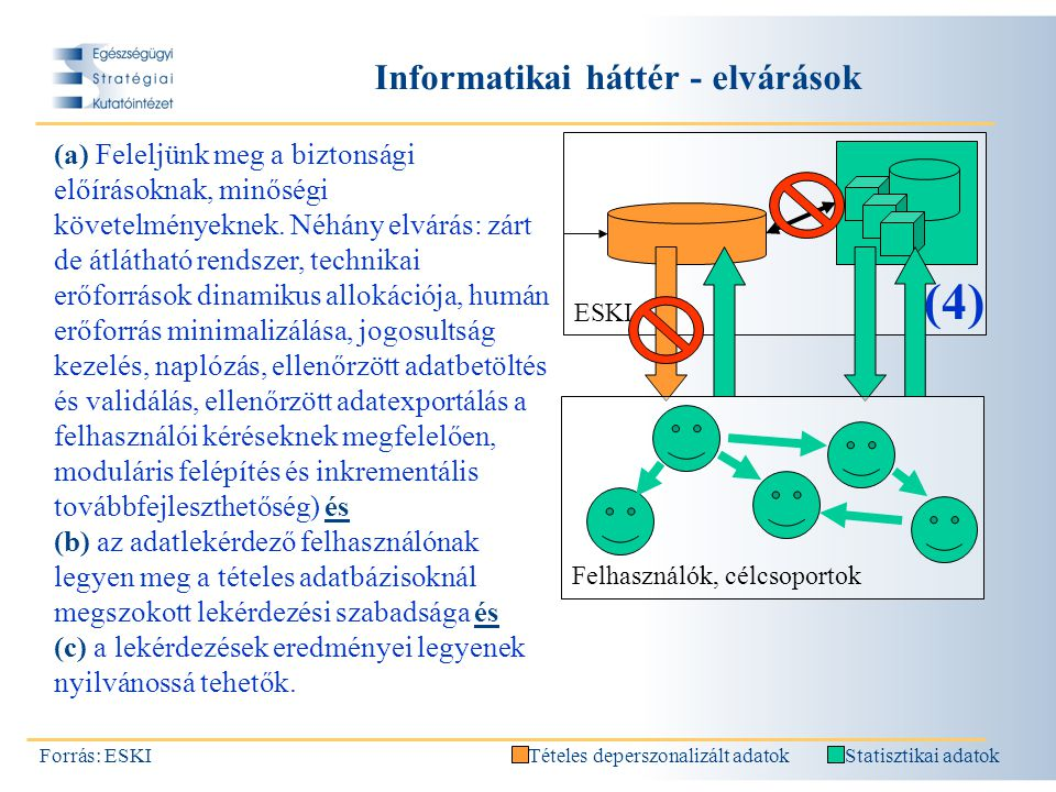 Informatikai háttér - elvárások Forrás: ESKI ESKI (4) (a) Feleljünk meg a biztonsági előírásoknak, minőségi követelményeknek.