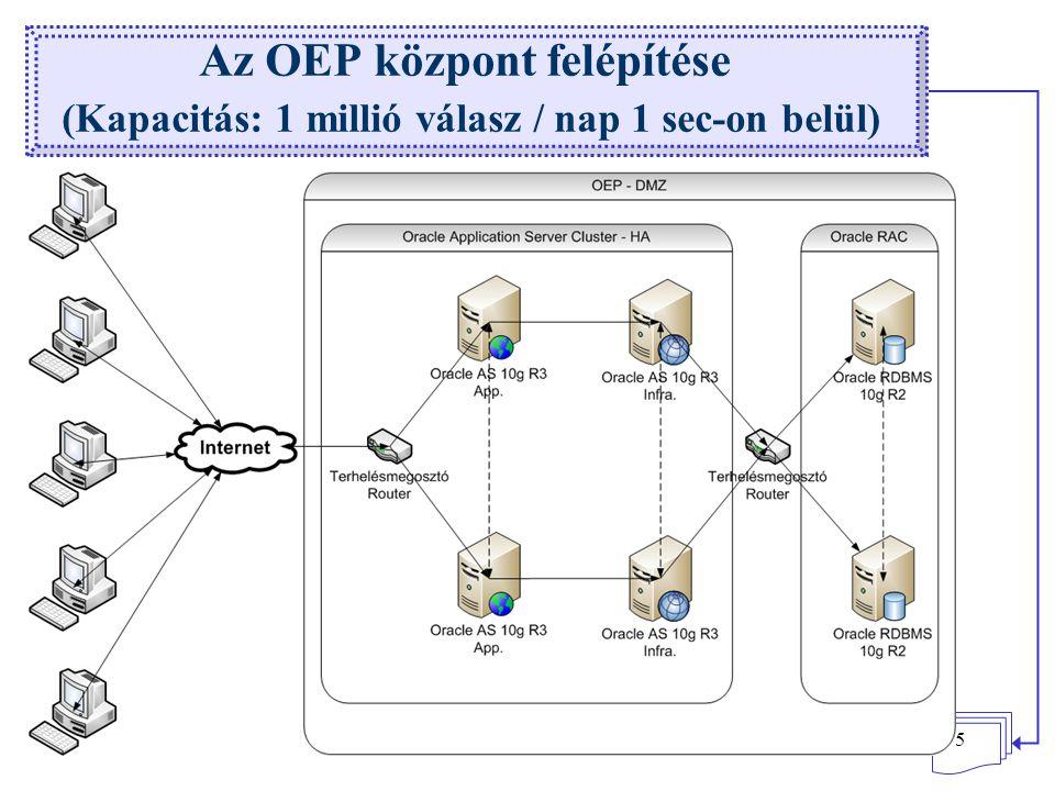 15 Az OEP központ felépítése (Kapacitás: 1 millió válasz / nap 1 sec-on belül)