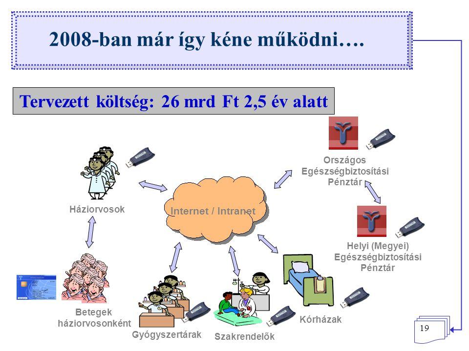 19 2008-ban már így kéne működni…. Háziorvosok Gyógyszertárak Szakrendelők Kórházak Országos Egészségbiztosítási Pénztár Internet / Intranet Helyi (Me
