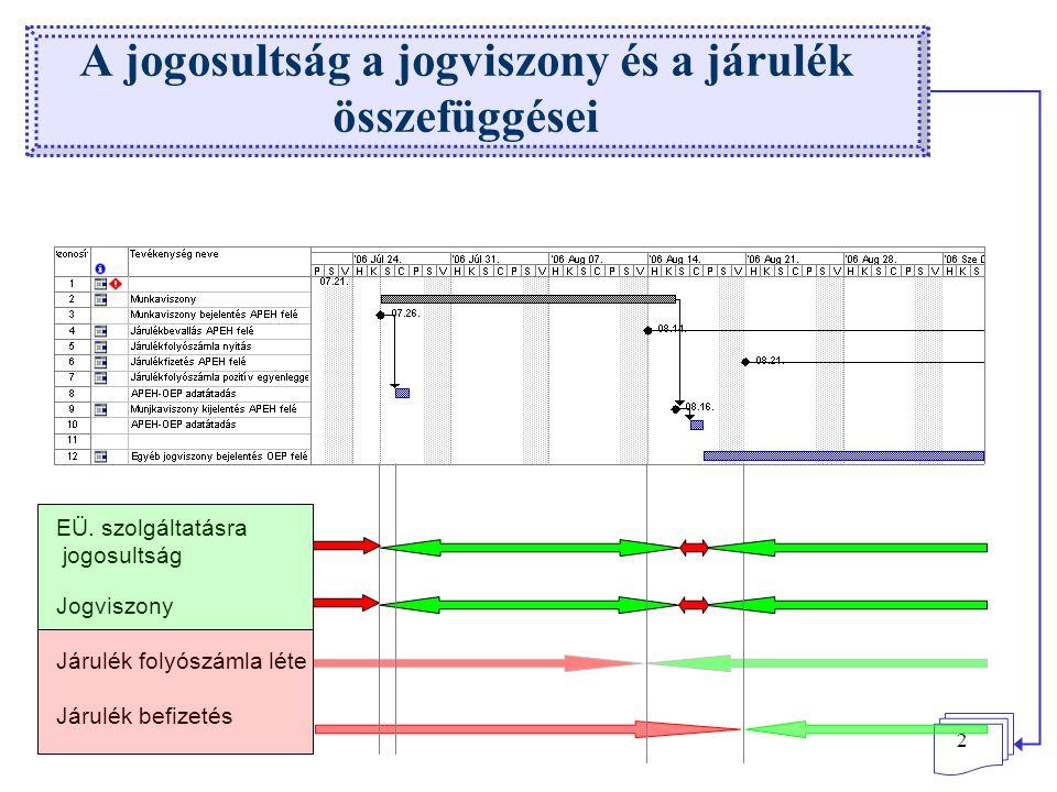 2 A jogosultság a jogviszony és a járulék összefüggései EÜ. szolgáltatásra jogosultság Jogviszony Járulék folyószámla léte Járulék befizetés