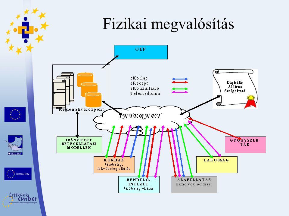 Az intézményközi rendszer szolgáltatásai Kötelezően megvalósítandó szolgáltatások: –eKórlap –eKonzultáció Vizsgálatkérés (pl.