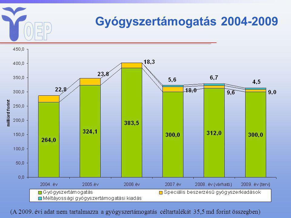 Gyógyszertámogatás 2004-2009 (A 2009. évi adat nem tartalmazza a gyógyszertámogatás céltartalékát 35,5 md forint összegben)