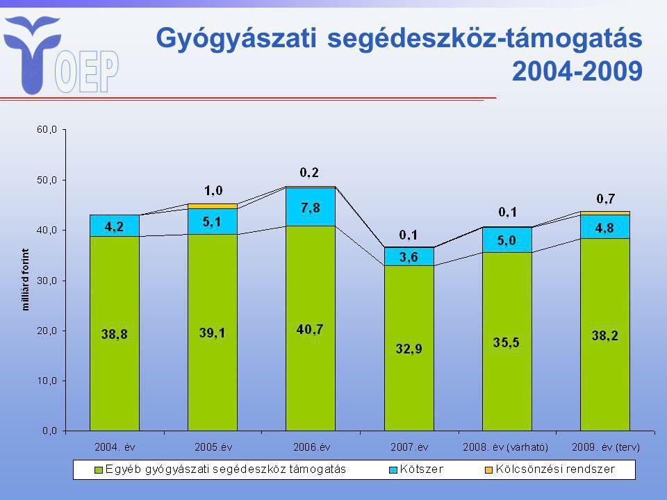 Gyógyászati segédeszköz-támogatás 2004-2009