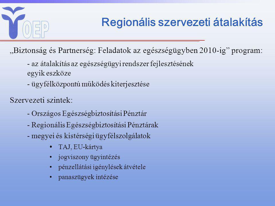 """Regionális szervezeti átalakítás """"Biztonság és Partnerség: Feladatok az egészségügyben 2010-ig program: - az átalakítás az egészségügyi rendszer fejlesztésének egyik eszköze - ügyfélközpontú működés kiterjesztése Szervezeti szintek: - Országos Egészségbiztosítási Pénztár - Regionális Egészségbiztosítási Pénztárak - megyei és kistérségi ügyfélszolgálatok TAJ, EU-kártya jogviszony ügyintézés pénzellátási igénylések átvétele panaszügyek intézése"""