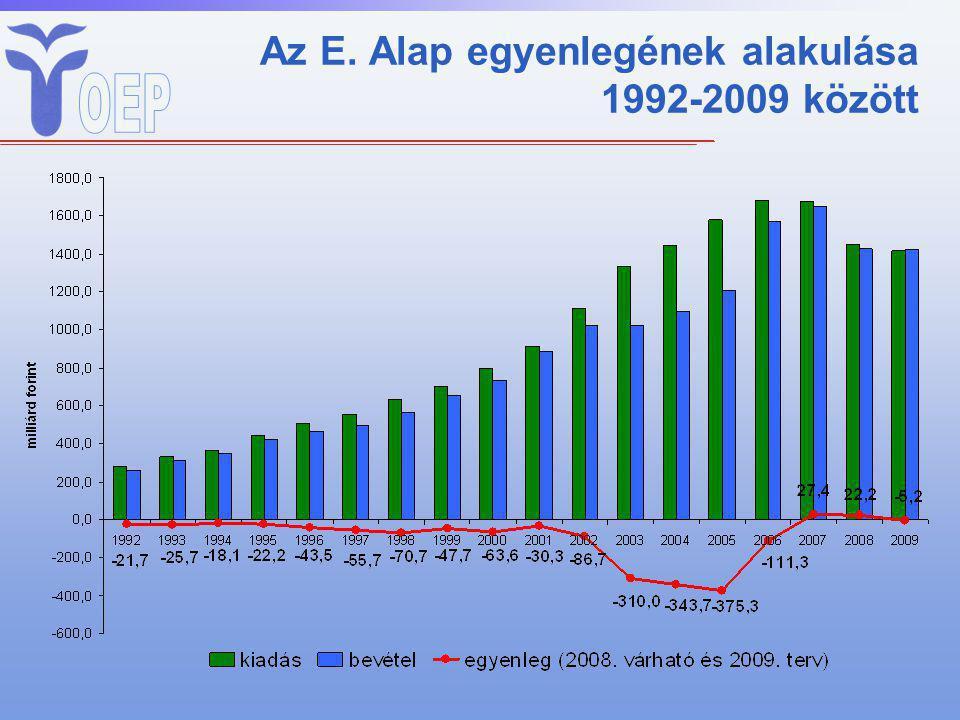 Az E. Alap egyenlegének alakulása 1992-2009 között