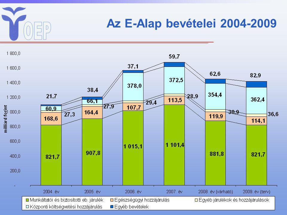 Az E-Alap bevételei 2004-2009