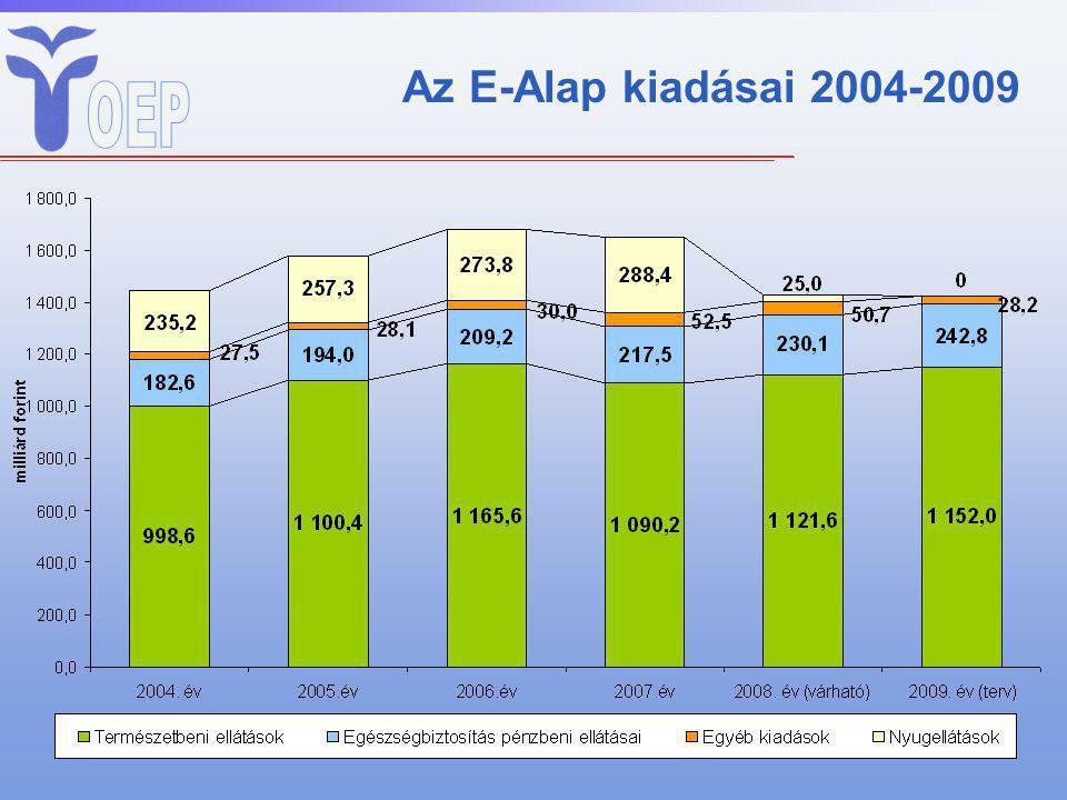 Az E-Alap kiadásai 2004-2009