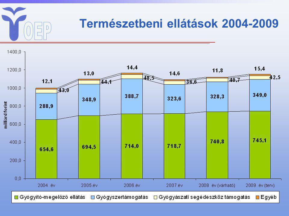 Természetbeni ellátások 2004-2009