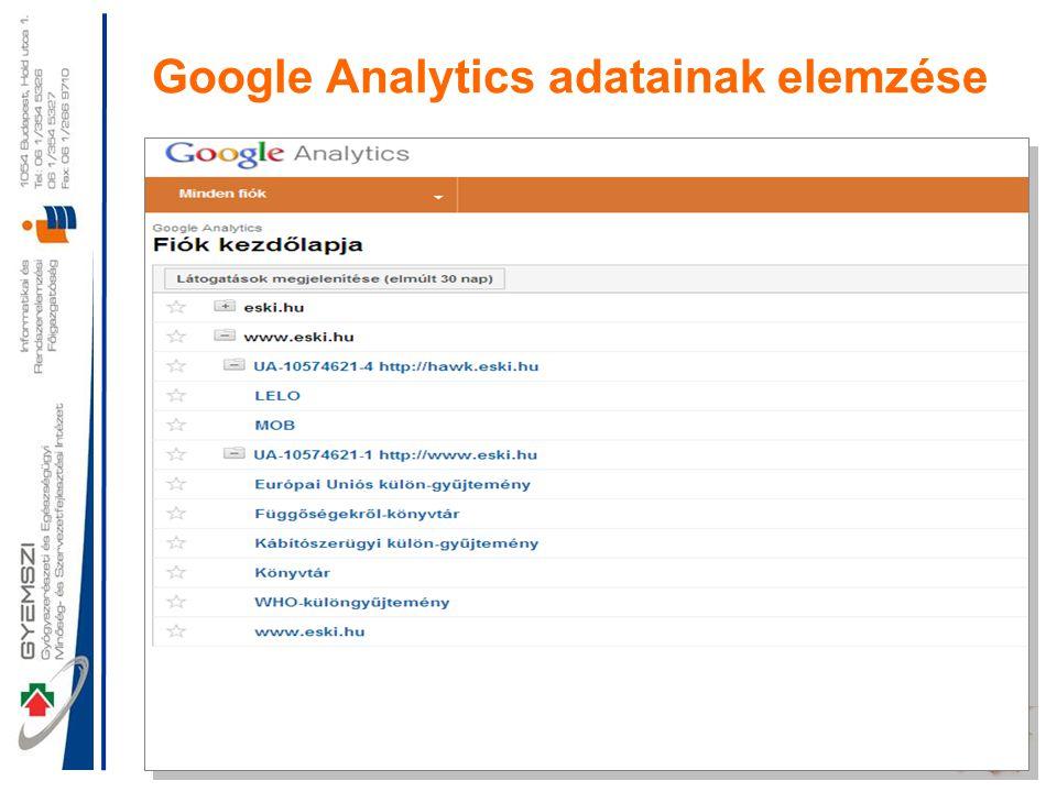 11 Google Analytics adatainak elemzése
