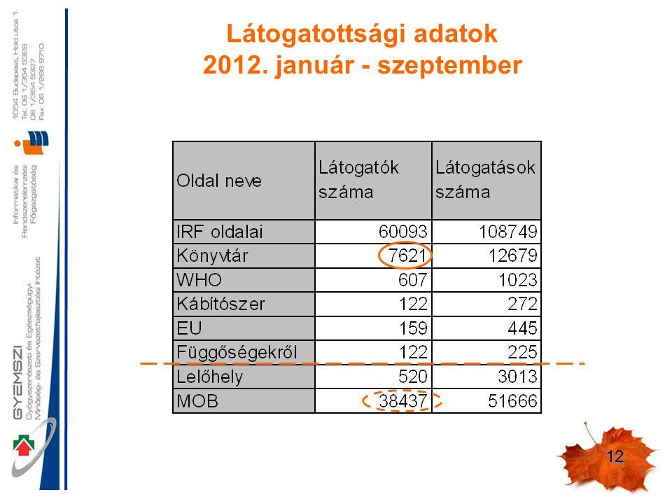 12 Látogatottsági adatok 2012. január - szeptember