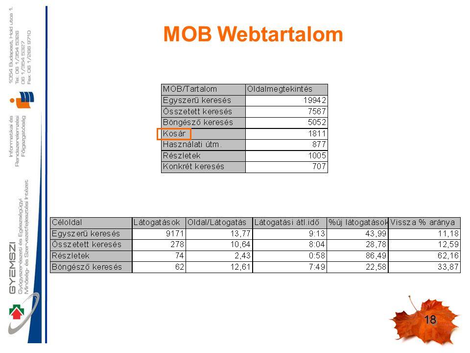 18 MOB Webtartalom