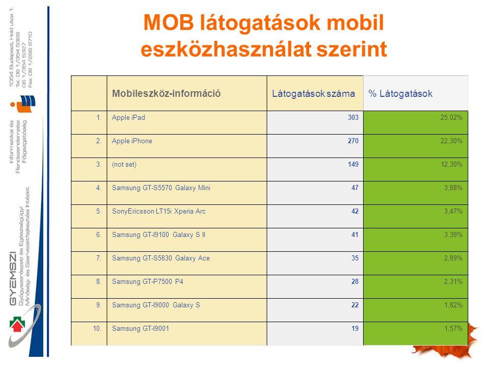 19 Mobileszköz-információLátogatások száma% Látogatások 1.Apple iPad30325,02% 2.Apple iPhone27022,30% 3.(not set)14912,30% 4.Samsung GT-S5570 Galaxy Mini473,88% 5.SonyEricsson LT15i Xperia Arc423,47% 6.Samsung GT-I9100 Galaxy S II413,39% 7.Samsung GT-S5830 Galaxy Ace352,89% 8.Samsung GT-P7500 P4282,31% 9.Samsung GT-I9000 Galaxy S221,82% 10.Samsung GT-I9001191,57% MOB látogatások mobil eszközhasználat szerint