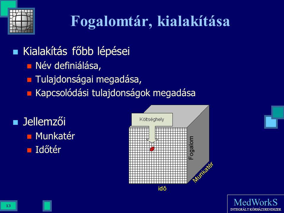 MedWorkS INTEGRÁLT KÓRHÁZI RENDSZER 13 Fogalomtár, kialakítása Kialakítás főbb lépései Név definiálása, Tulajdonságai megadása, Kapcsolódási tulajdons