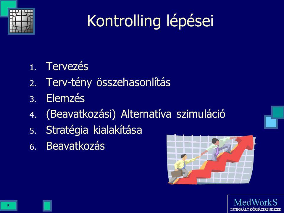 MedWorkS INTEGRÁLT KÓRHÁZI RENDSZER 5 Kontrolling lépései 1. Tervezés 2. Terv-tény összehasonlítás 3. Elemzés 4. (Beavatkozási) Alternatíva szimuláció