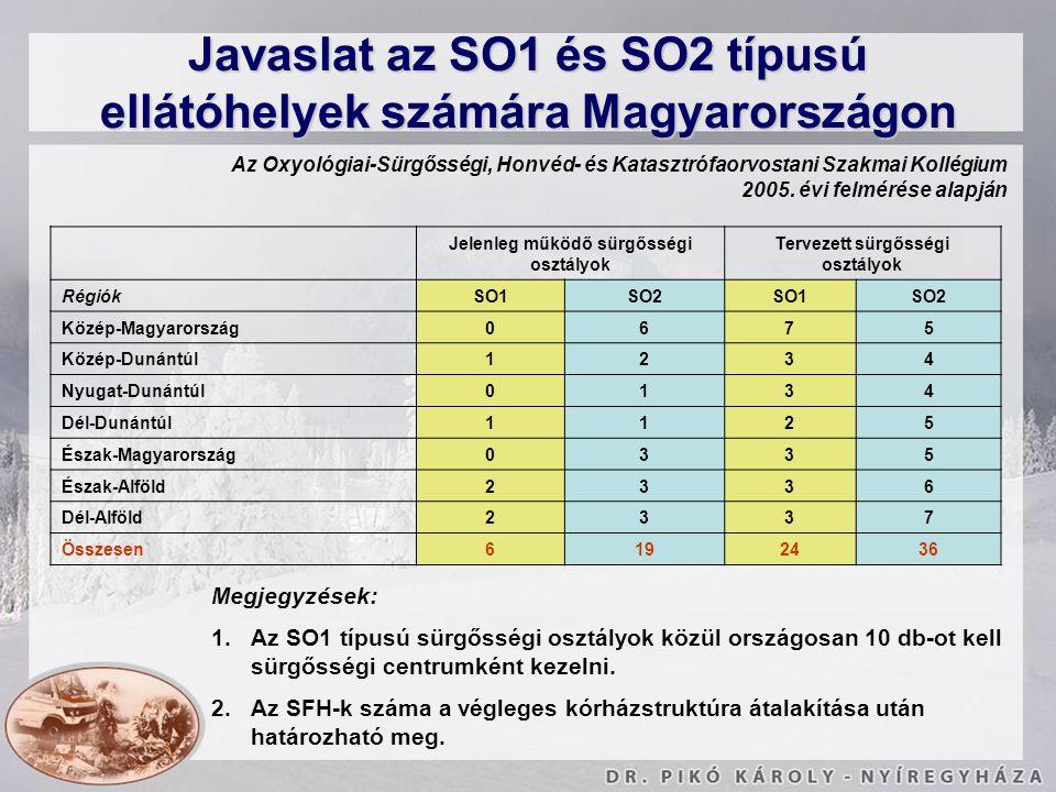 Jelenleg működő sürgősségi osztályok Tervezett sürgősségi osztályok RégiókSO1SO2SO1SO2 Közép-Magyarország0675 Közép-Dunántúl1234 Nyugat-Dunántúl0134 D