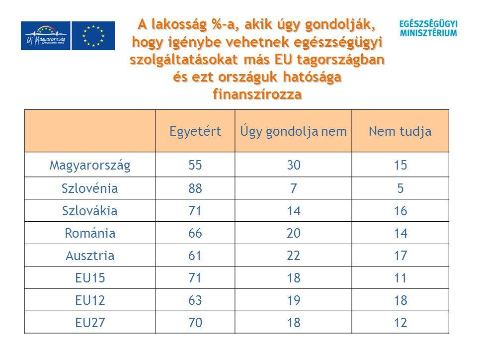 A lakosság %-a, akik úgy gondolják, hogy igénybe vehetnek egészségügyi szolgáltatásokat más EU tagországban és ezt országuk hatósága finanszírozza EgyetértÚgy gondolja nemNem tudja Magyarország553015 Szlovénia8875 Szlovákia711416 Románia662014 Ausztria612217 EU15711811 EU12631918 EU27701812
