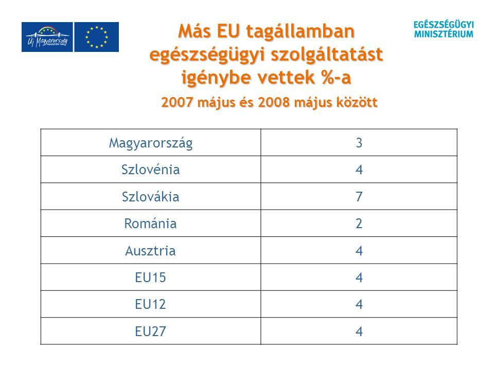 Más EU tagállamban egészségügyi szolgáltatást igénybe vettek %-a 2007 május és 2008 május között Magyarország3 Szlovénia4 Szlovákia7 Románia2 Ausztria4 EU154 EU124 EU274