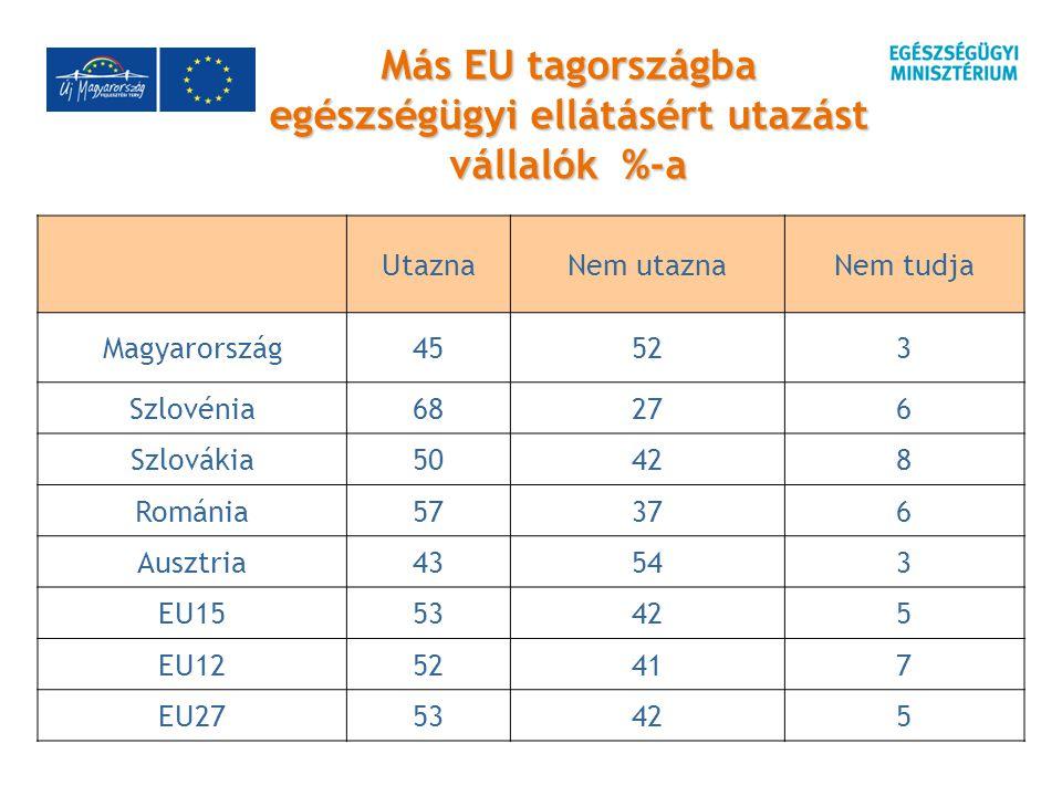 Más EU tagországba egészségügyi ellátásért utazást vállalók %-a UtaznaNem utaznaNem tudja Magyarország45523 Szlovénia68276 Szlovákia50428 Románia57376 Ausztria43543 EU1553425 EU1252417 EU2753425