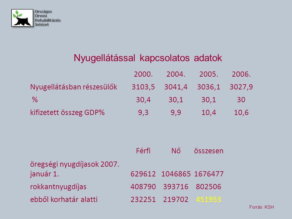 2000.2004.2005.2006. Nyugellátásban részesülők3103,53041,43036,13027,9 %30,430,1 30 kifizetett összeg GDP%9,39,910,410,6 FérfiNőösszesen öregségi nyug