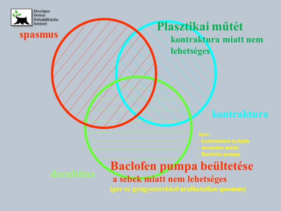 kontraktura decubitus spasmus Baclofen pumpa beültetése a sebek miatt nem lehetséges (per os gyógyszerekkel uralhatatlan spasmus) Plasztikai műtét kon