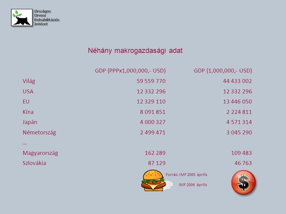 Egészségügyre fordított kiadások GDP %USA$ PPP/fő USA15,36037 Ausztria10,33418 Egyesült Királyság8,32560 Svédország9,12827 Japán8,02358 Németország10,63169 … Magyarország8,11337 Szlovákia7,21061 Forrás: OECD Health Data 2007