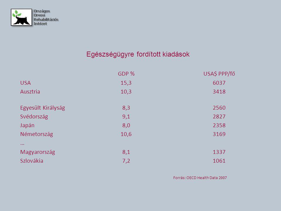 Egészségügyre fordított kiadások GDP %USA$ PPP/fő USA15,36037 Ausztria10,33418 Egyesült Királyság8,32560 Svédország9,12827 Japán8,02358 Németország10,