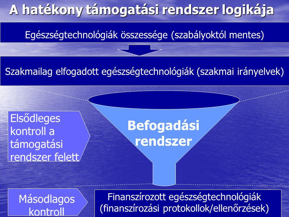 A hatékony támogatási rendszer logikája Finanszírozott egészségtechnológiák (finanszírozási protokollok/ellenőrzések) Egészségtechnológiák összessége (szabályoktól mentes) Befogadási rendszer Szakmailag elfogadott egészségtechnológiák (szakmai irányelvek) Elsődleges kontroll a támogatási rendszer felett Másodlagos kontroll