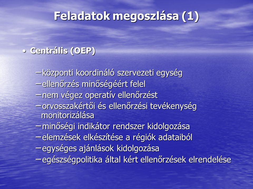 Feladatok megoszlása (1) Centrális (OEP)Centrális (OEP) − központi koordináló szervezeti egység − ellenőrzés minőségéért felel − nem végez operatív ellenőrzést − orvosszakértői és ellenőrzési tevékenység monitorizálása − minőségi indikátor rendszer kidolgozása − elemzések elkészítése a régiók adataiból − egységes ajánlások kidolgozása − egészségpolitika által kért ellenőrzések elrendelése