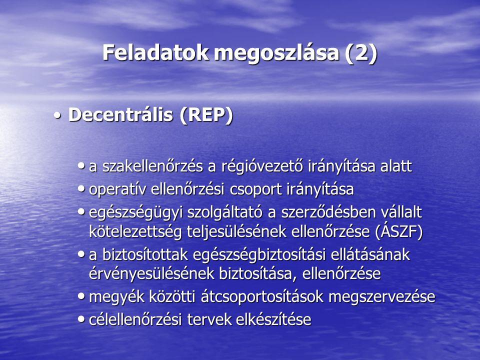 Feladatok megoszlása (2) Decentrális (REP)Decentrális (REP) a szakellenőrzés a régióvezető irányítása alatt a szakellenőrzés a régióvezető irányítása alatt operatív ellenőrzési csoport irányítása operatív ellenőrzési csoport irányítása egészségügyi szolgáltató a szerződésben vállalt kötelezettség teljesülésének ellenőrzése (ÁSZF) egészségügyi szolgáltató a szerződésben vállalt kötelezettség teljesülésének ellenőrzése (ÁSZF) a biztosítottak egészségbiztosítási ellátásának érvényesülésének biztosítása, ellenőrzése a biztosítottak egészségbiztosítási ellátásának érvényesülésének biztosítása, ellenőrzése megyék közötti átcsoportosítások megszervezése megyék közötti átcsoportosítások megszervezése célellenőrzési tervek elkészítése célellenőrzési tervek elkészítése