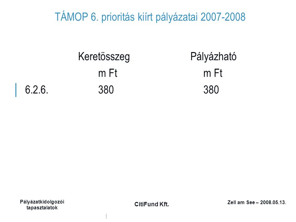 Zell am See – 2008.05.13. Pályázatkidolgozói tapasztalatok CitiFund Kft. TÁMOP 6. prioritás kiírt pályázatai 2007-2008 Keretösszeg Pályázható m Ft m F