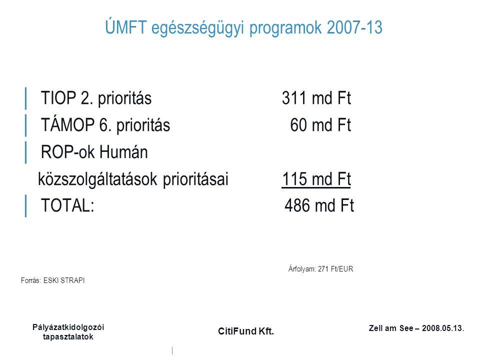 Zell am See – 2008.05.13. Pályázatkidolgozói tapasztalatok CitiFund Kft. ÚMFT egészségügyi programok 2007-13 │ TIOP 2. prioritás 311 md Ft │ TÁMOP 6.