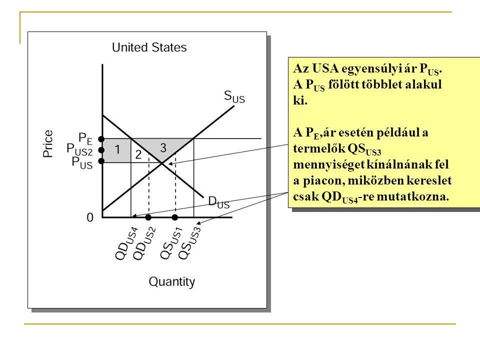Az USA egyensúlyi ár P US. A P US fölött többlet alakul ki. A P E,ár esetén például a termelők QS US3 mennyiséget kínálnának fel a piacon, miközben ke