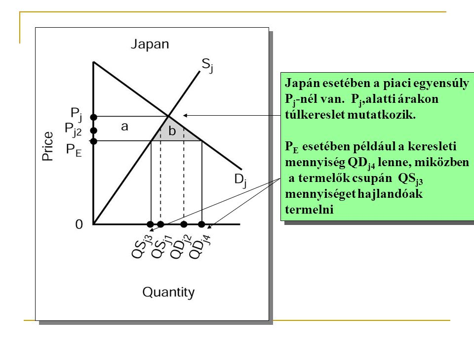 Japán esetében a piaci egyensúly P j -nél van. P j,alatti árakon túlkereslet mutatkozik. P E esetében például a keresleti mennyiség QD j4 lenne, miköz