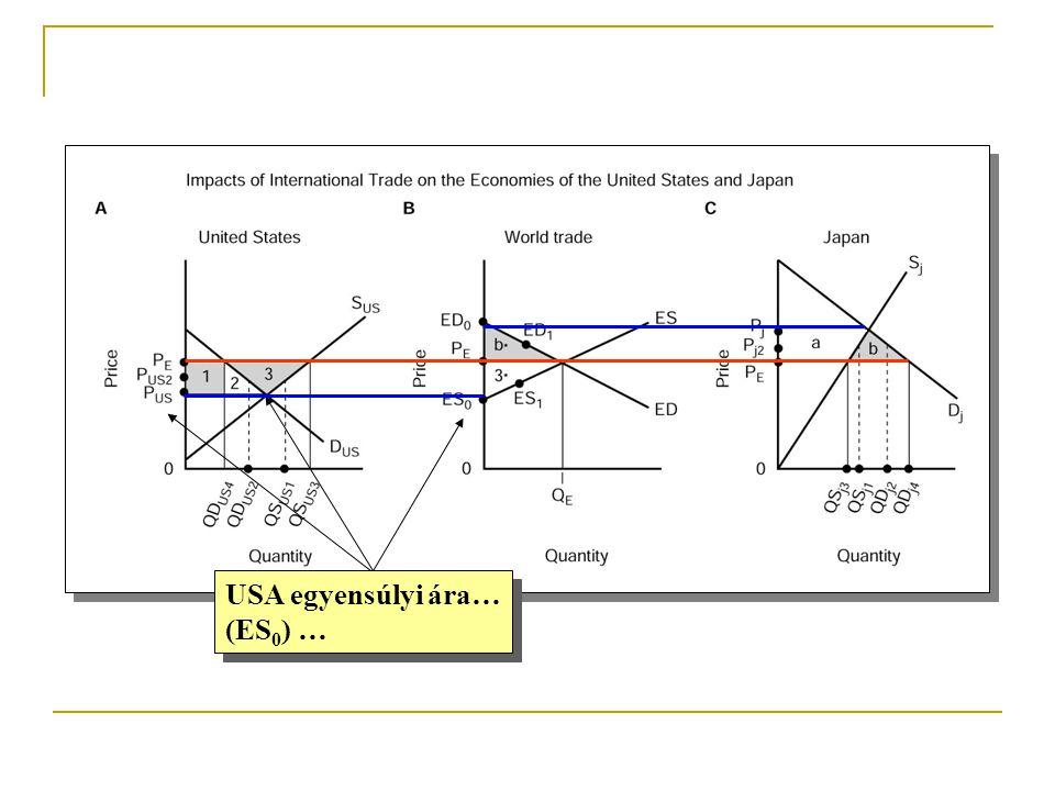 USA egyensúlyi ára… (ES 0 ) … USA egyensúlyi ára… (ES 0 ) …