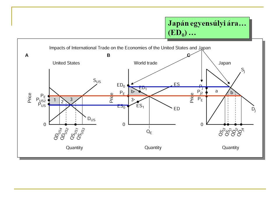 Japán egyensúlyi ára… (ED 0 ) … Japán egyensúlyi ára… (ED 0 ) …