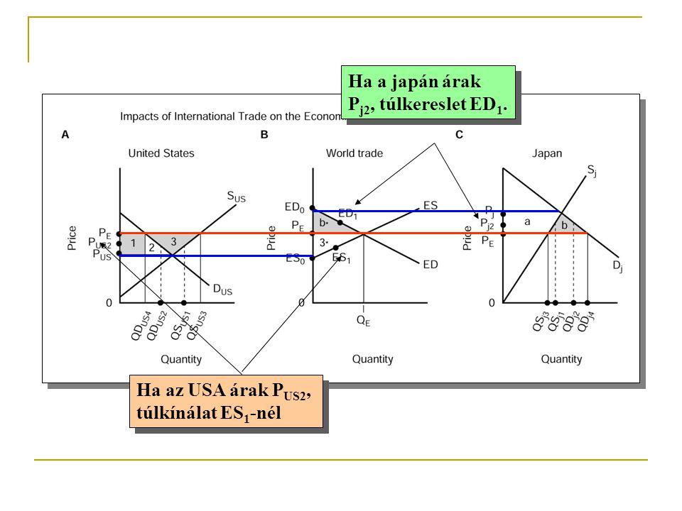 Ha a japán árak P j2, túlkereslet ED 1. Ha a japán árak P j2, túlkereslet ED 1. Ha az USA árak P US2, túlkínálat ES 1 -nél Ha az USA árak P US2, túlkí