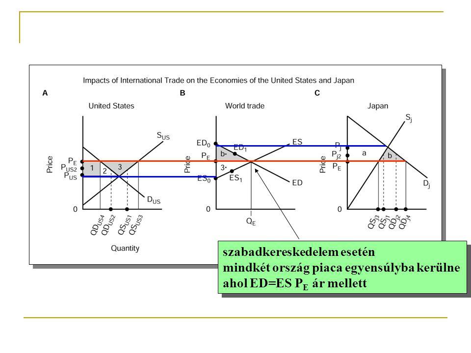 szabadkereskedelem esetén mindkét ország piaca egyensúlyba kerülne ahol ED=ES P E ár mellett szabadkereskedelem esetén mindkét ország piaca egyensúlyb