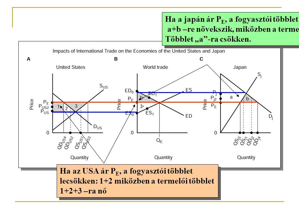 """Ha a japán ár P E, a fogyasztói többlet a+b –re növekszik, miközben a termelői Többlet """"a""""-ra csökken. Ha a japán ár P E, a fogyasztói többlet a+b –re"""