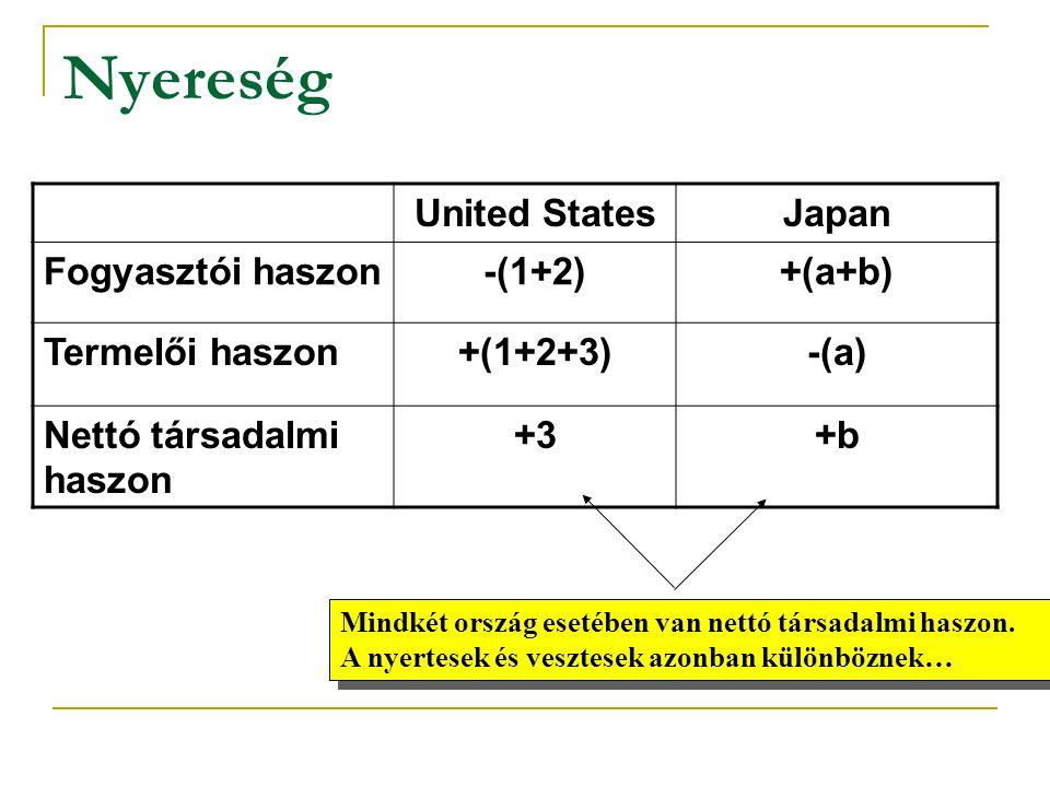 Nyereség United StatesJapan Fogyasztói haszon-(1+2)+(a+b) Termelői haszon+(1+2+3)-(a) Nettó társadalmi haszon +3+b Mindkét ország esetében van nettó t