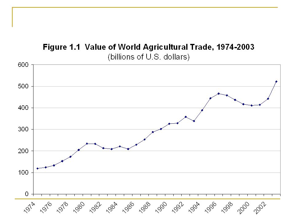 What's happening to world ag. trade?