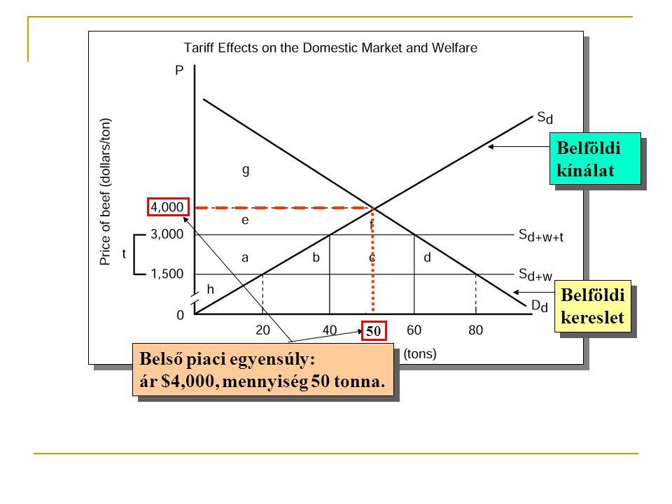 Belföldi kereslet Belföldi kereslet Belföldi kínálat Belföldi kínálat Belső piaci egyensúly: ár $4,000, mennyiség 50 tonna. Belső piaci egyensúly: ár