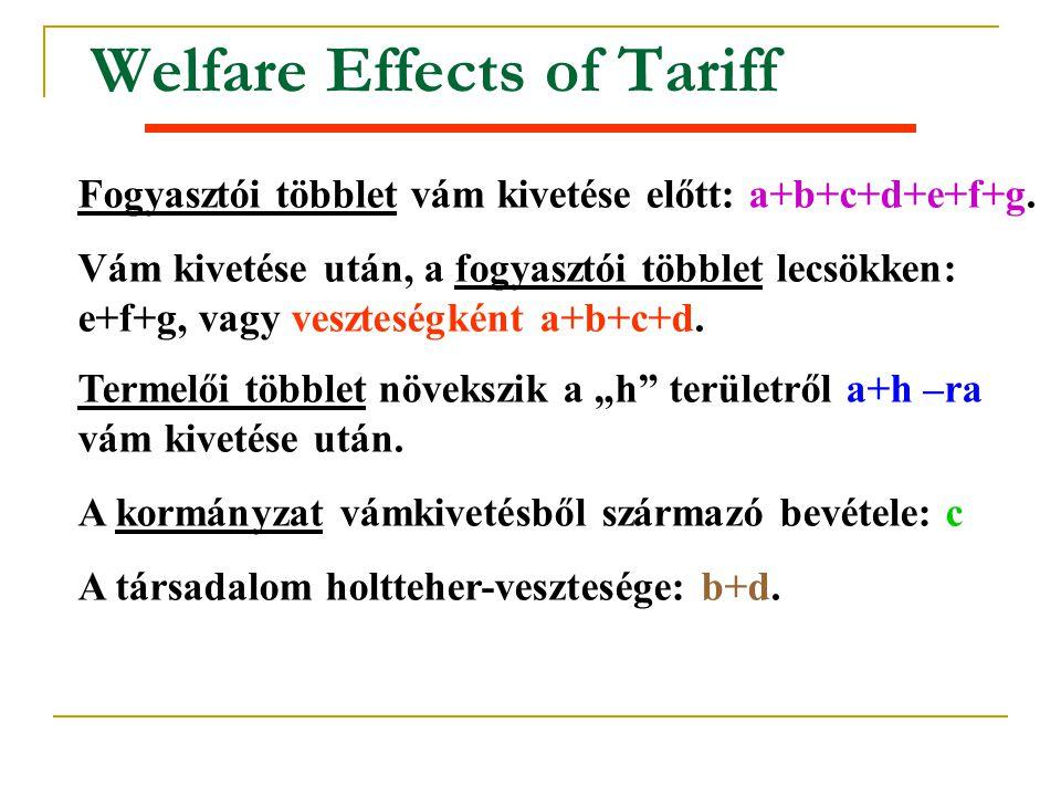 Welfare Effects of Tariff Fogyasztói többlet vám kivetése előtt: a+b+c+d+e+f+g. Vám kivetése után, a fogyasztói többlet lecsökken: e+f+g, vagy vesztes