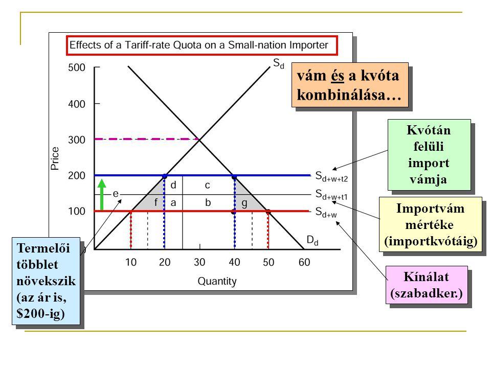 vám és a kvóta kombinálása… vám és a kvóta kombinálása… Importvám mértéke (importkvótáig) Importvám mértéke (importkvótáig) Kvótán felüli import vámja
