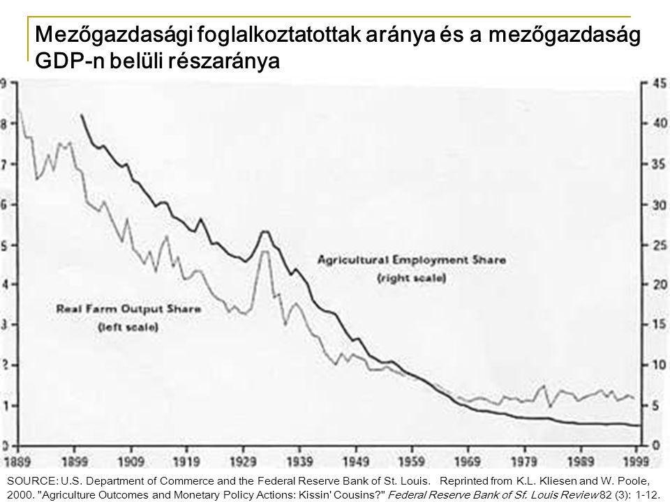 Mezőgazdasági foglalkoztatottak aránya és a mezőgazdaság GDP-n belüli részaránya SOURCE: U.S. Department of Commerce and the Federal Reserve Bank of S