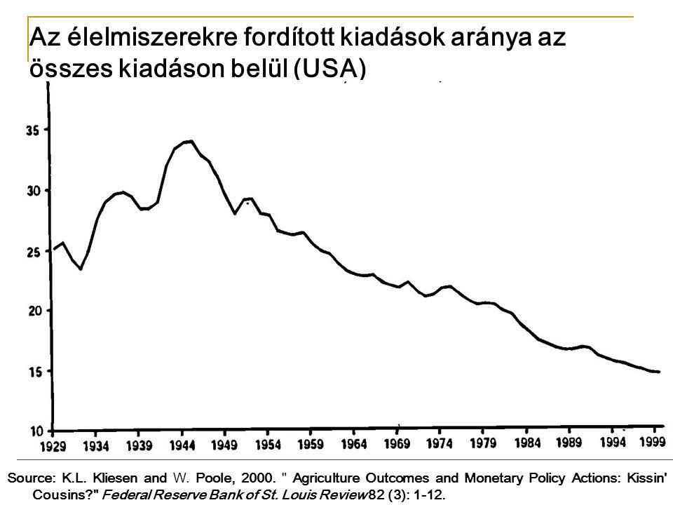 Source: K.L. Kliesen and W. Poole, 2000.