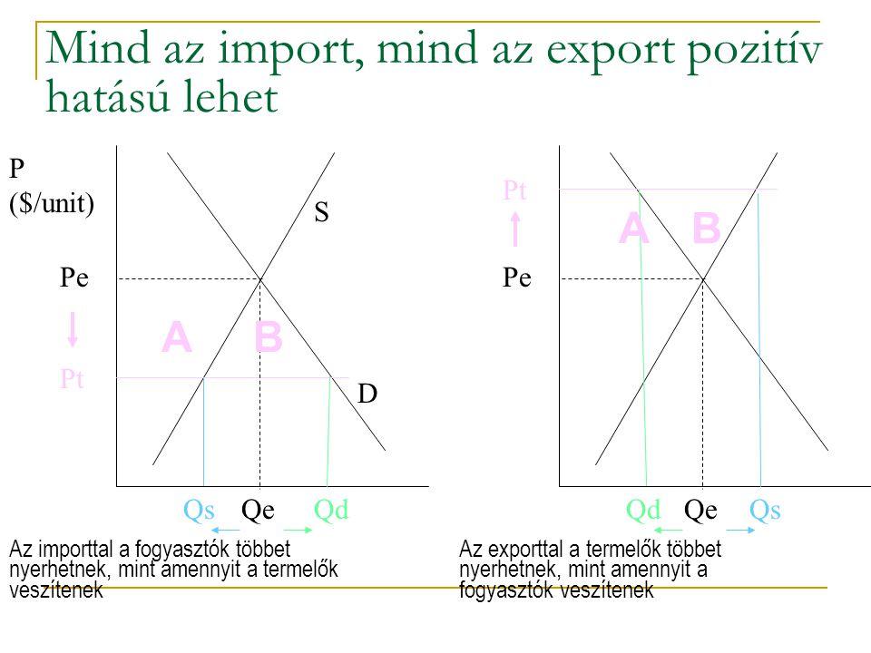 Mind az import, mind az export pozitív hatású lehet Pt Pe QdQe S D P ($/unit) AB Qs Pt Pe QsQe A B Qd Az importtal a fogyasztók többet nyerhetnek, min