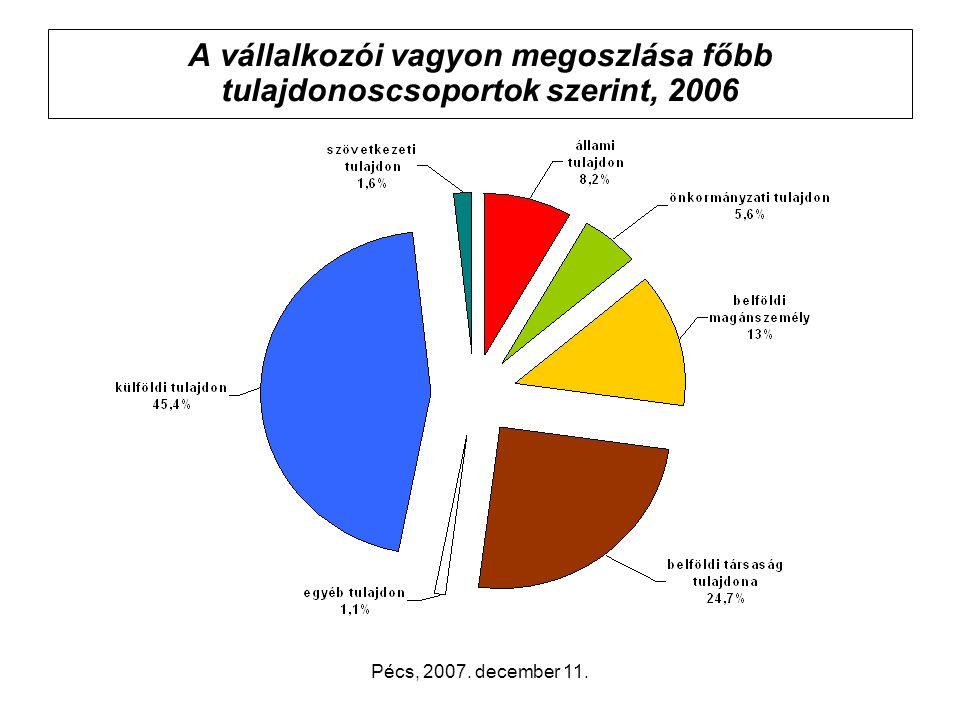 Pécs, 2007. december 11. A vállalkozói vagyon megoszlása főbb tulajdonoscsoportok szerint, 2006